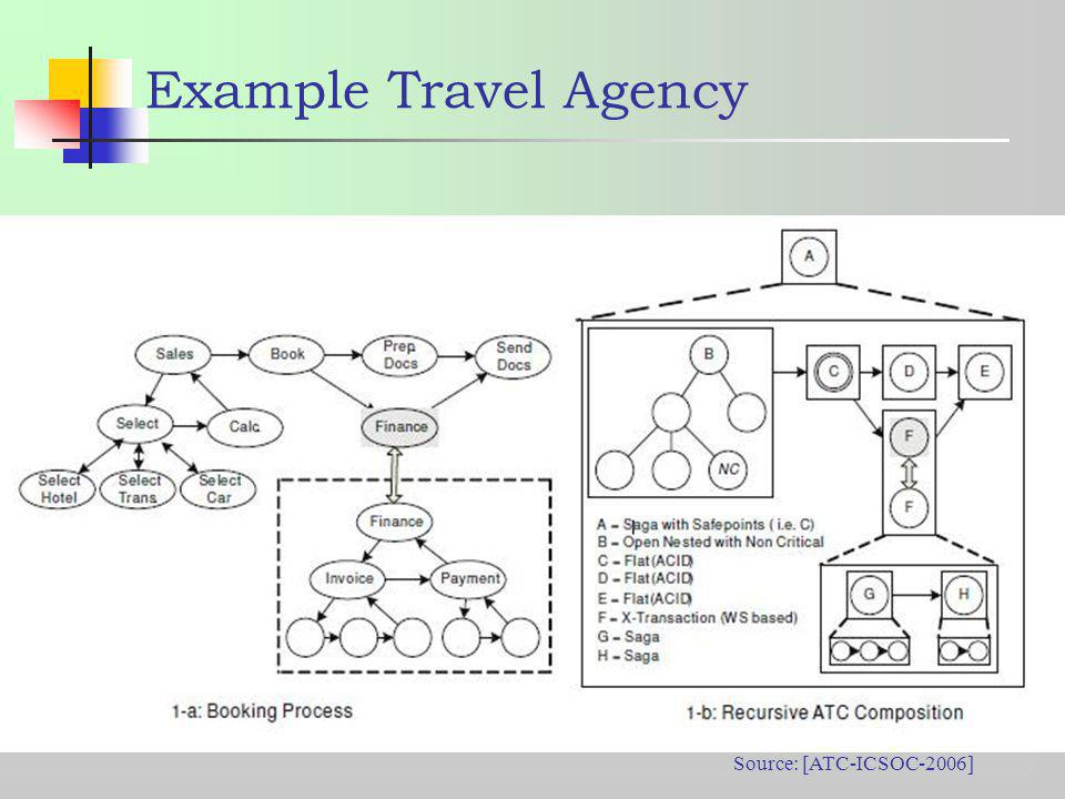 Example Travel Agency Source: [ATC-ICSOC-2006]